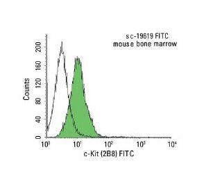 c-Kit (2B8) FITC: sc-19619 FITC. FCM analysis of mouse bone...