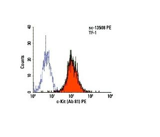 c-Kit (Ab 81) PE: sc-13508 PE. FCM analysis of TF-1...