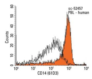 CD14 (61D3): sc-52457. Indirect FCM analysis of human peripheral blood...