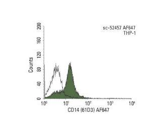 CD14 (61D3) AF647: sc-52457 AF647. FCM analysis of THP-1 cells....