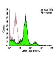 CD14 (BA-8) FITC: sc-7328 FITC. FCM analysis of human peripheral...