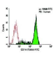 CD14 (TUK4) FITC: sc-19588 FITC. FCM analysis of human peripheral...