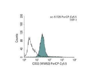 percp cy5 5